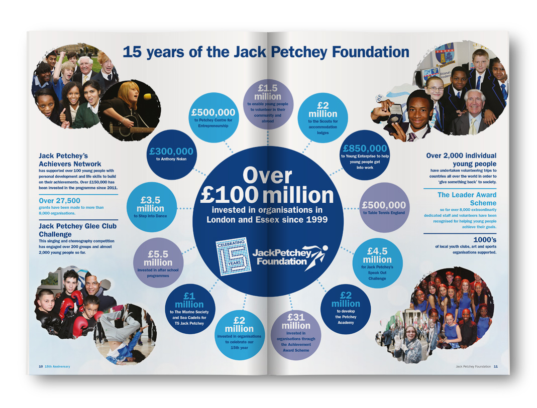 15 Years of the Jack Petchey Foundation