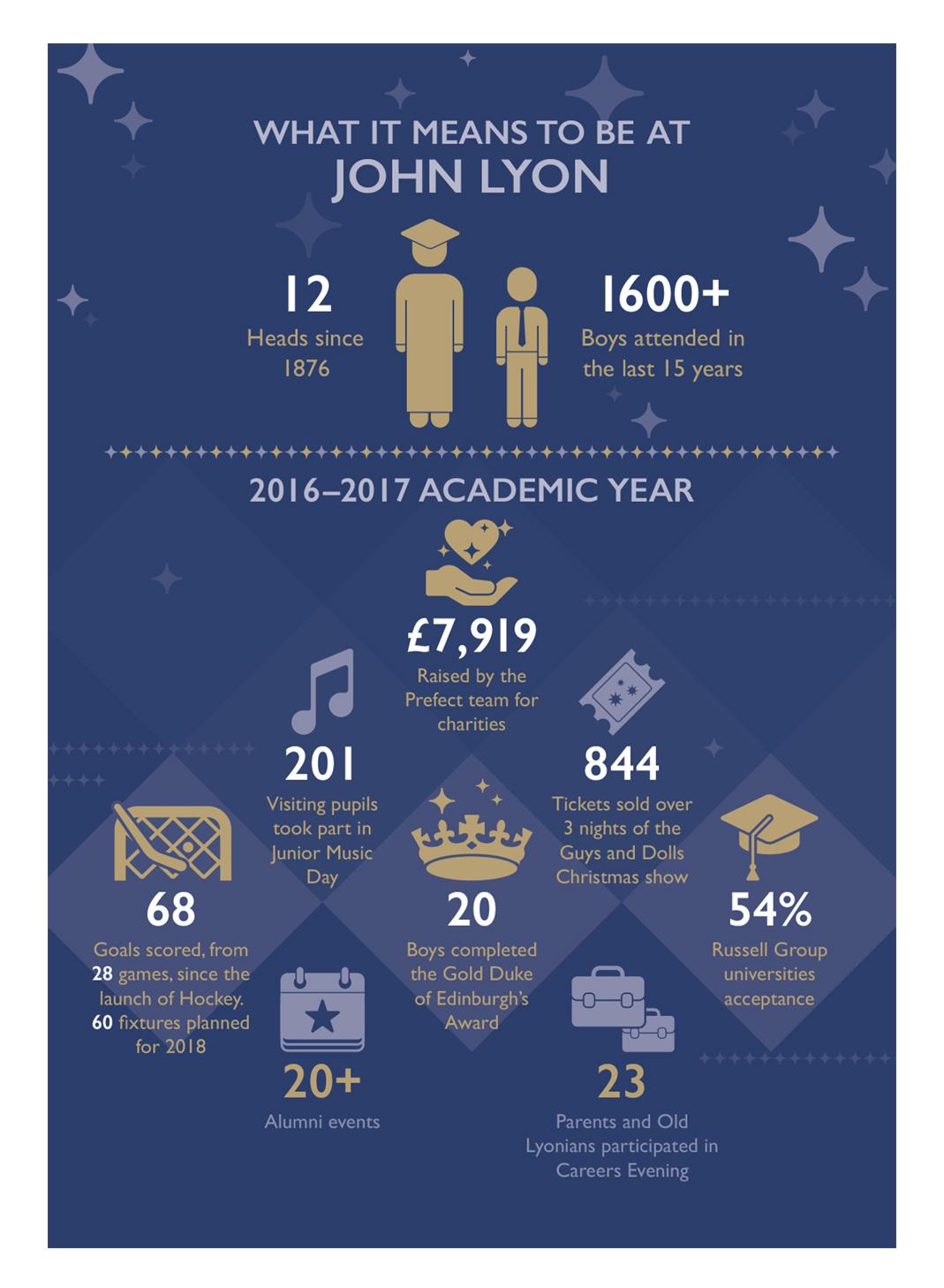 John Lyon School: Infographics