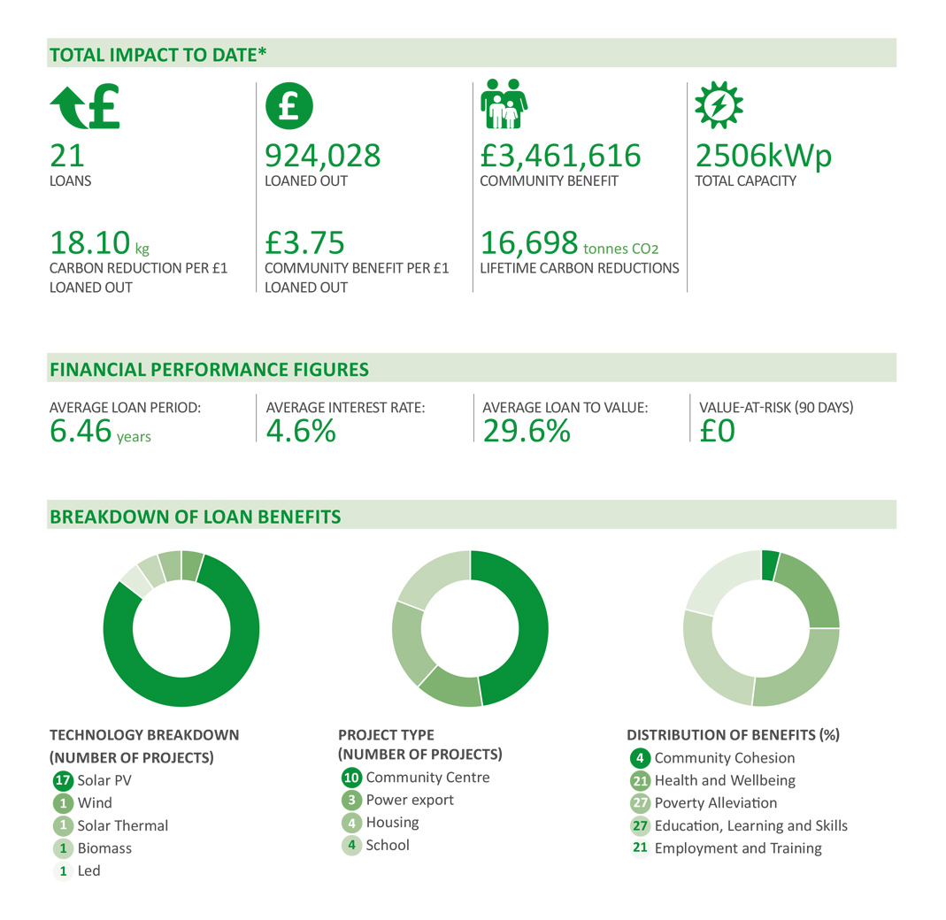 Pure Leapfrog Annual Review, Infographics