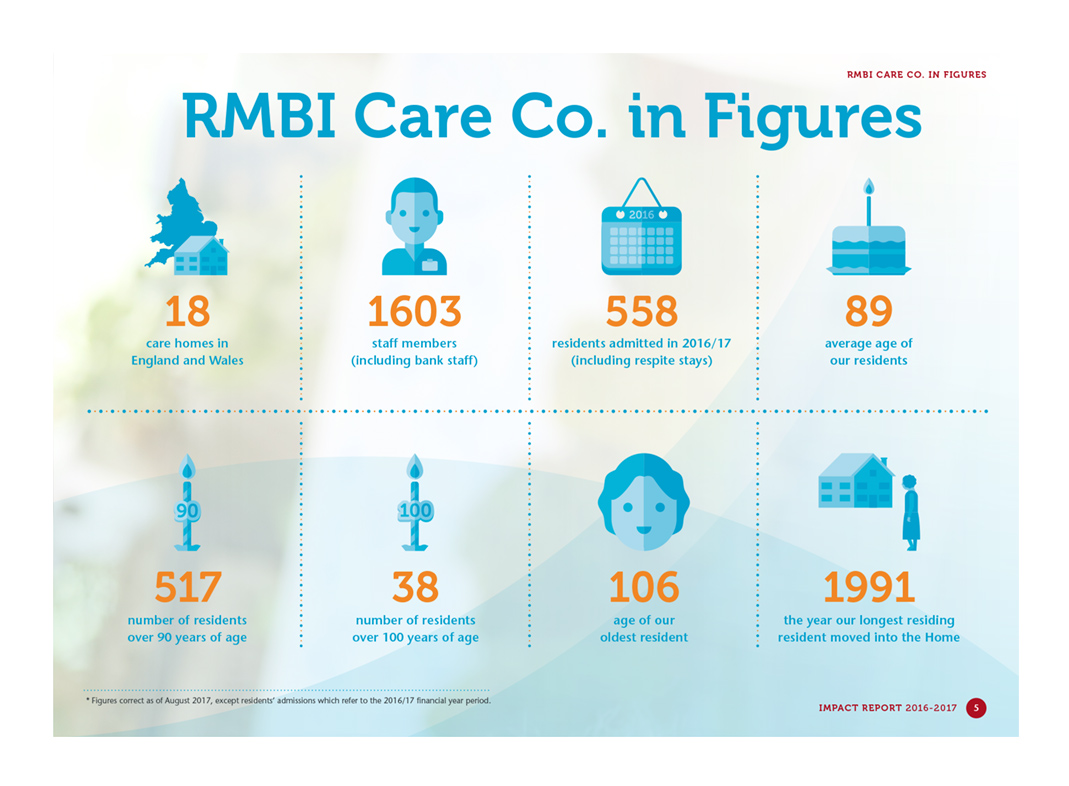 RMBI Care Co.in Figures