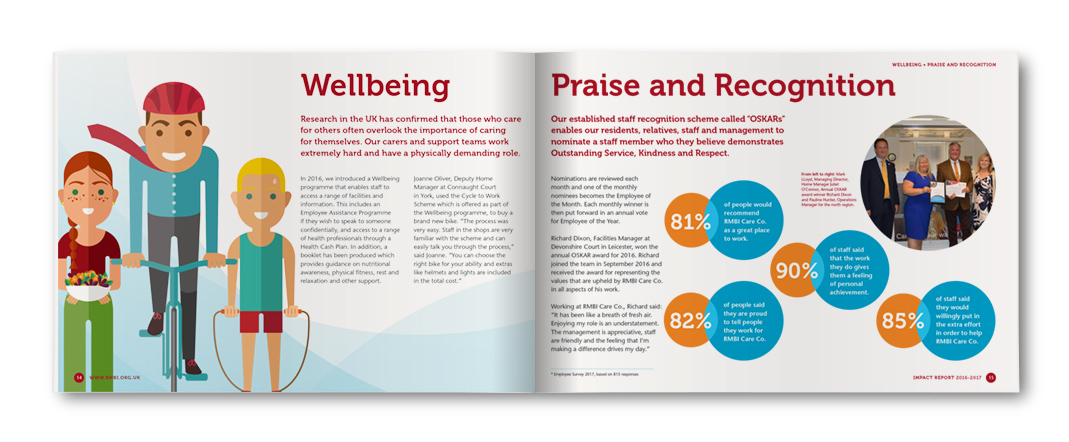 Wellbeing Praise and Recognition
